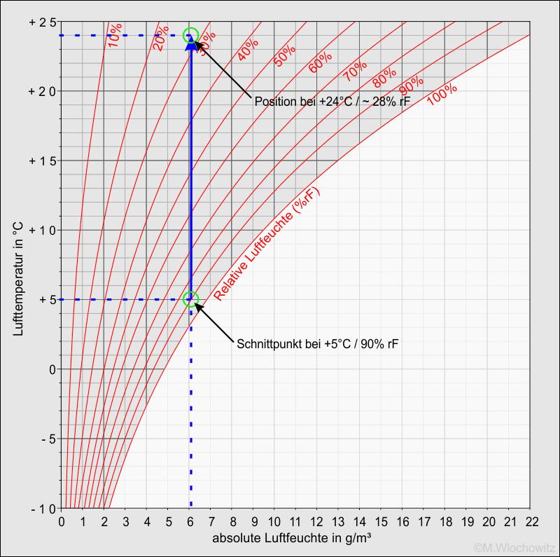 hx-Diagram Luftfeuchte (Beispiel1)