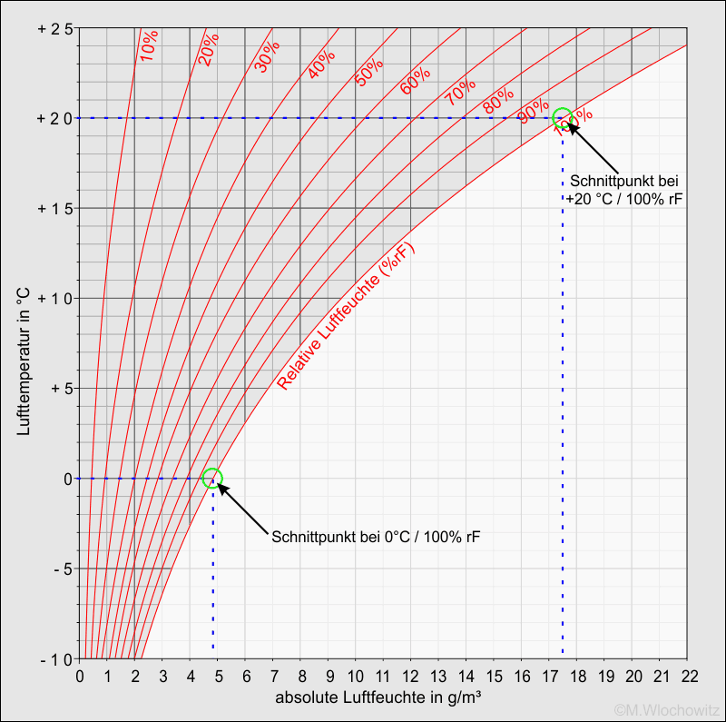 hx-Diagram Luftfeuchte (Beispiel2)