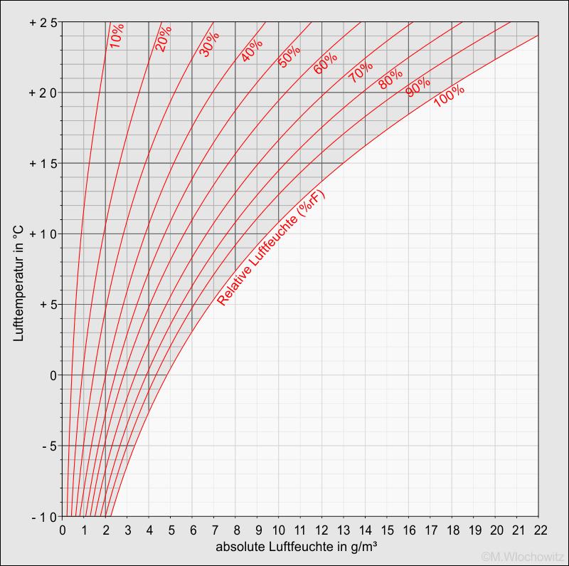 hx-Diagram Luftfeuchte (Beispiel3)