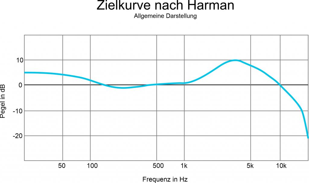 Zielkurve nach Harman